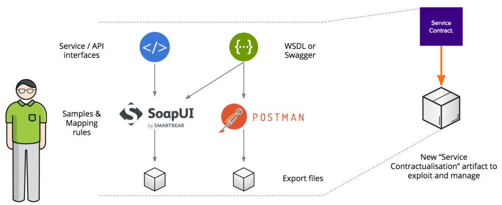 SoapUI and Postman artifacts