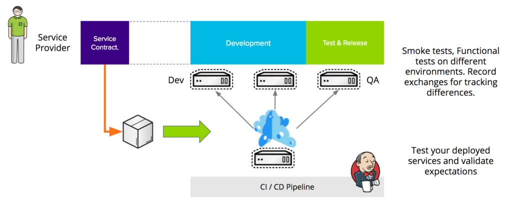 CI/CD automation