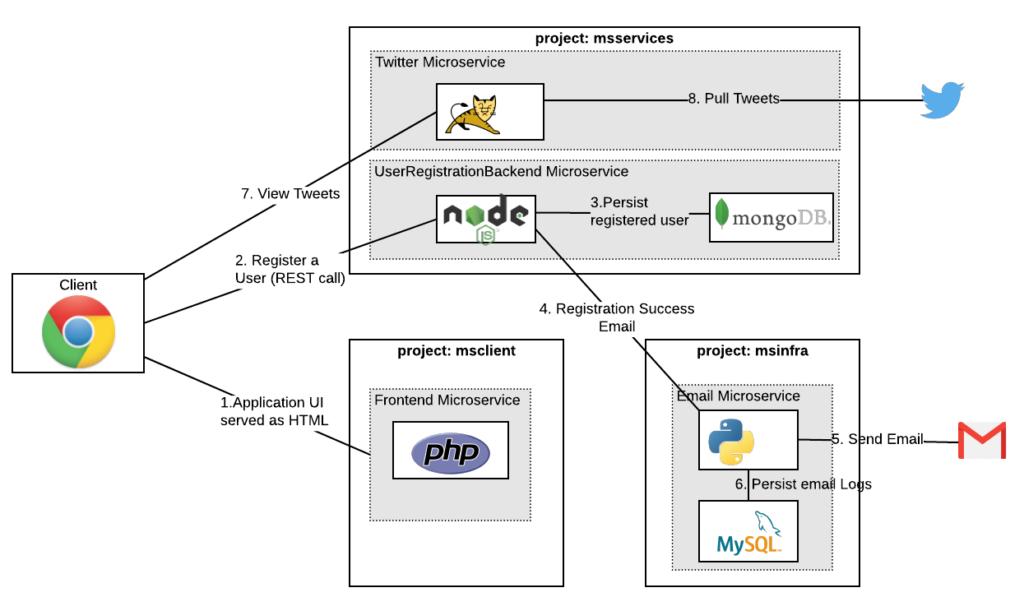 microservices_architecture