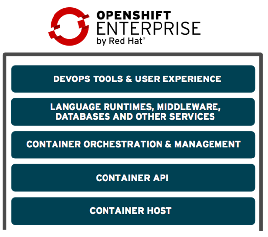 Components of OpenShift 3