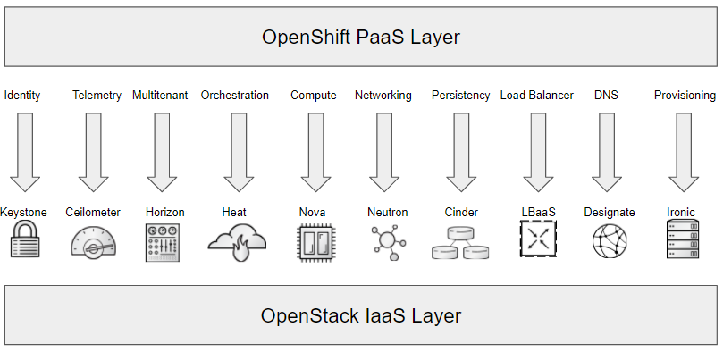 openshift_on_openstack_high_level1