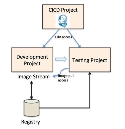 build-pipeline-example