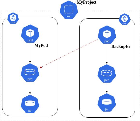 BackupEr Architecture