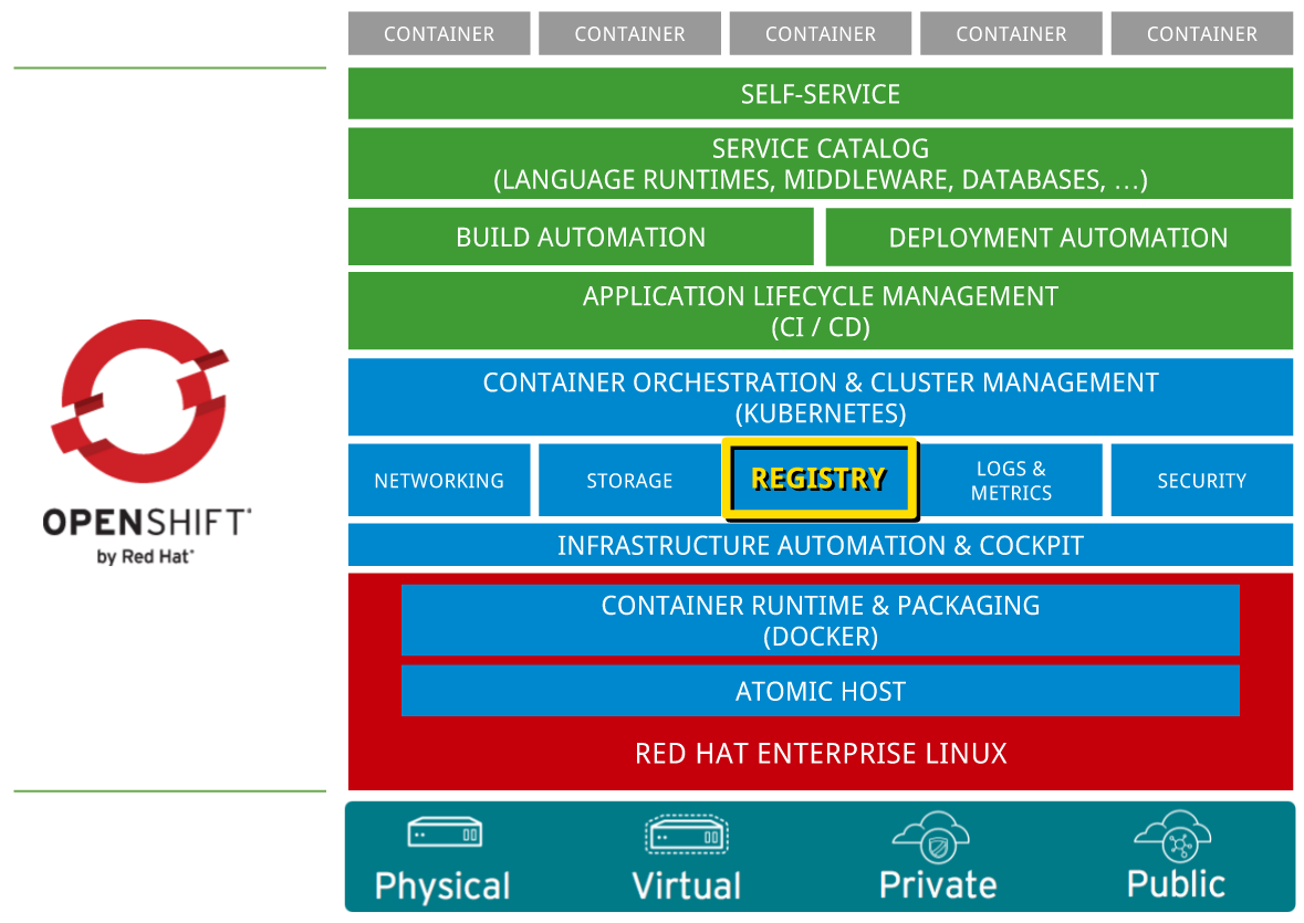registry-central-to-openshift