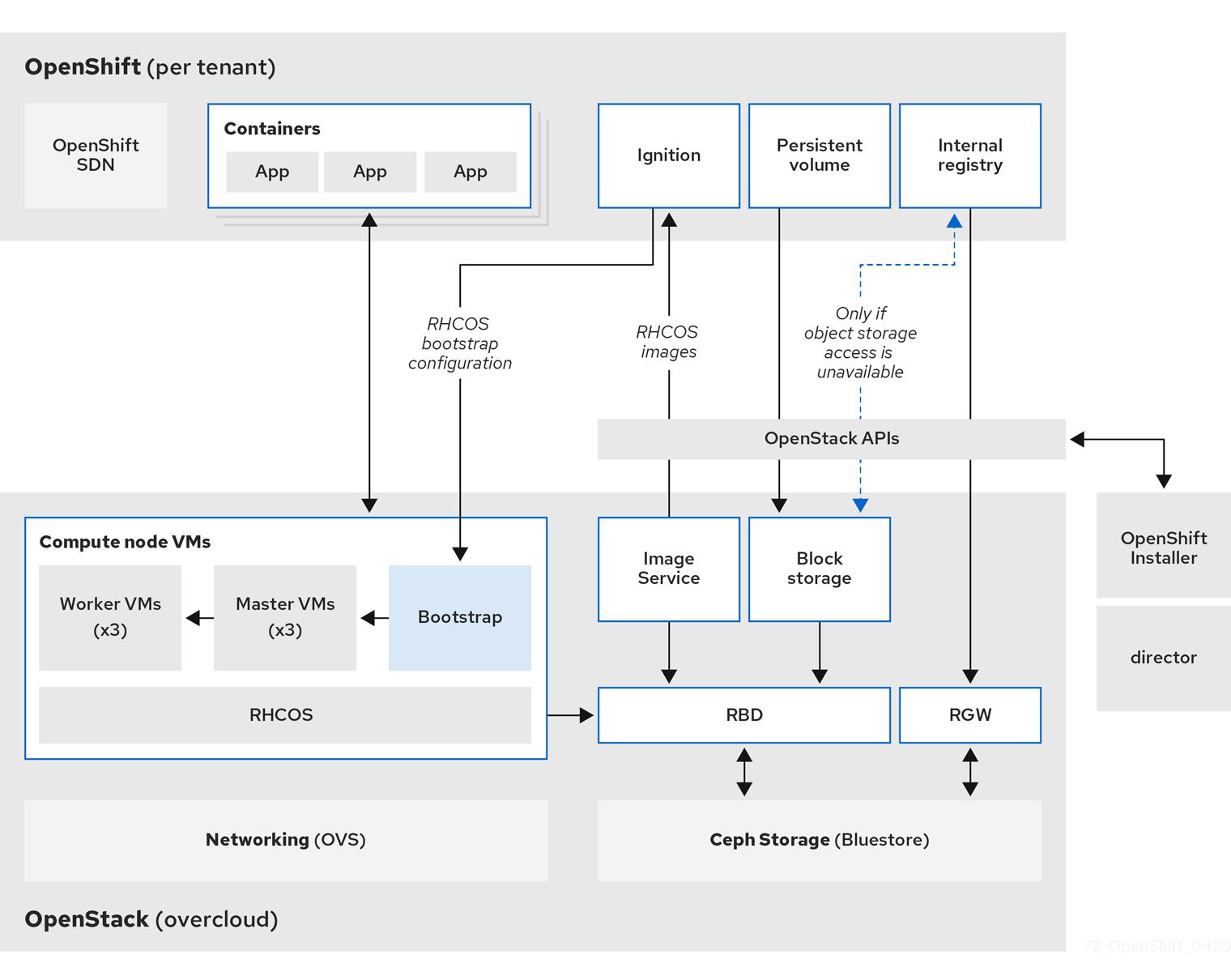 OCP 4 on OSP RA Blog Post