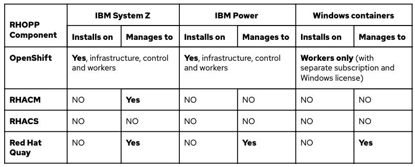OpenShift-platform-plus-component-support