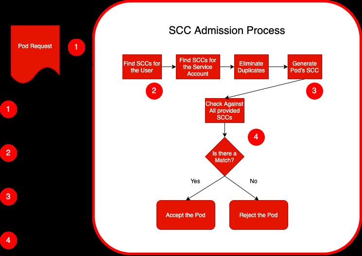 SCC_Admission_Simplified