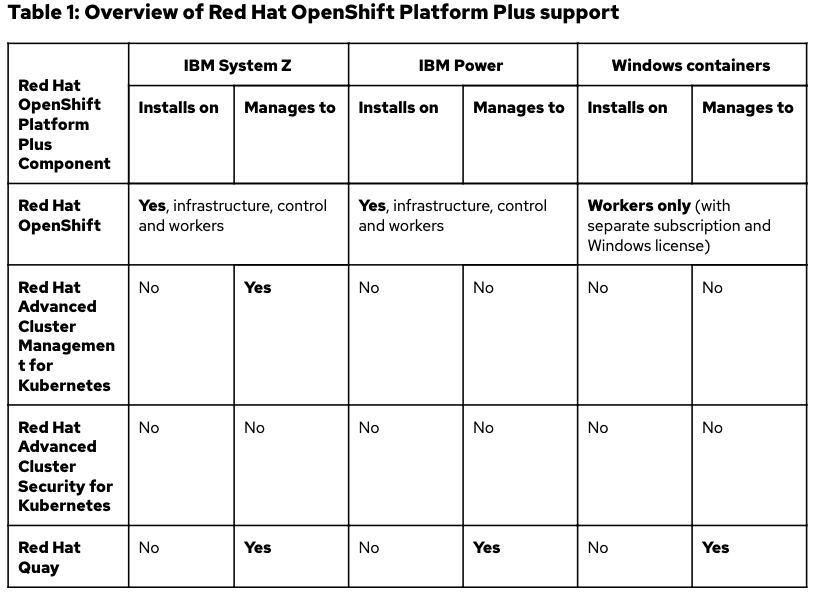 Table 1: Overview of Red Hat OpenShift Platform Plus support