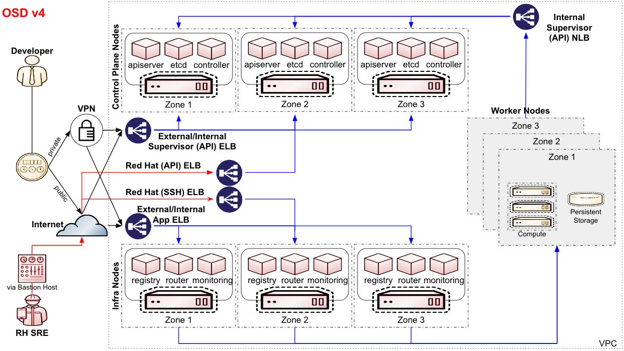 Updated_OSD_arch_diagram_-_Google_Slides