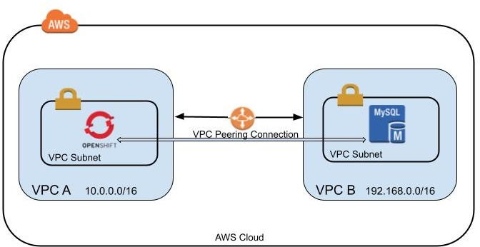 VPC Peering diagram1