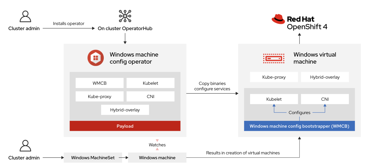 How the WMCO operator works with OpenShift to provide Window container support