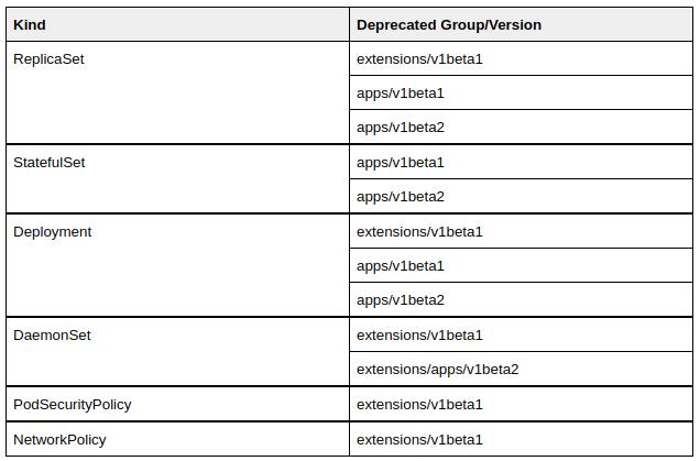 depricated APIS116