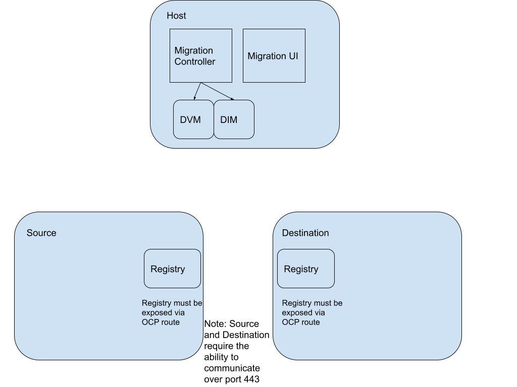 direct-migration-cluster-configuration