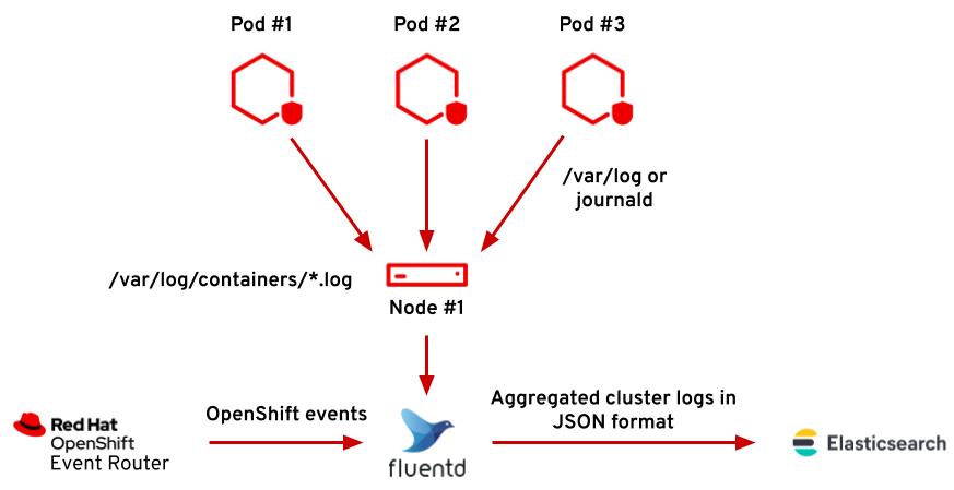 fluentd-topology
