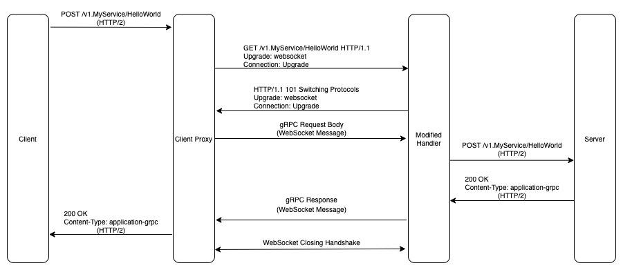 gRPC-WebSocket-2_bpg3a0