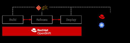 git-openshift