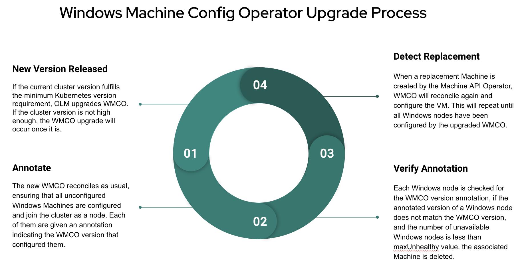 WMCO Upgrade Process