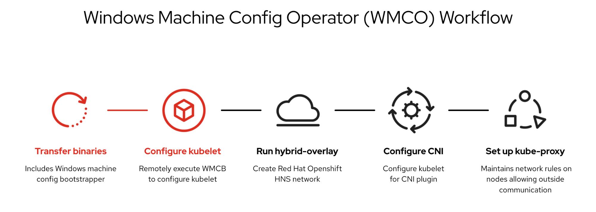Windows Machine Config Operator Workflow