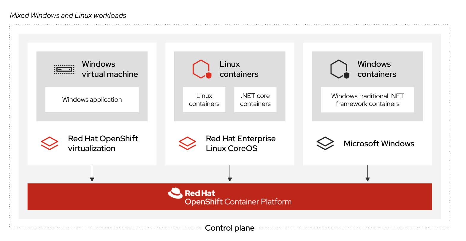 Windows applications on OpenShift, 3 ways