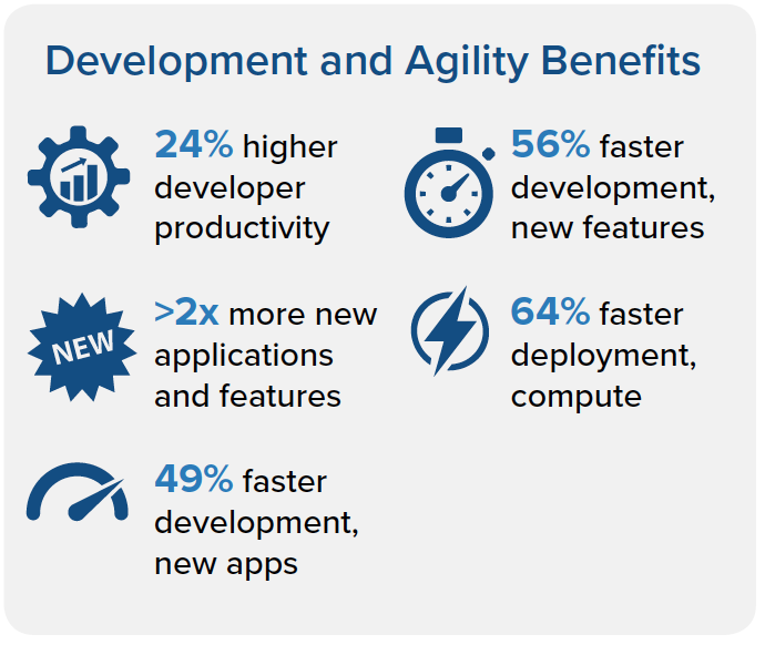 IDC development and agailty benefits infographic