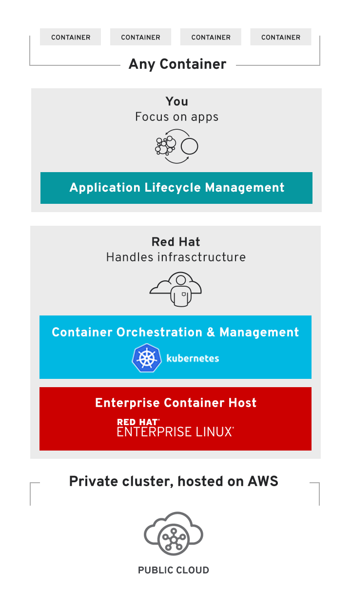 OpenShift Marketecture