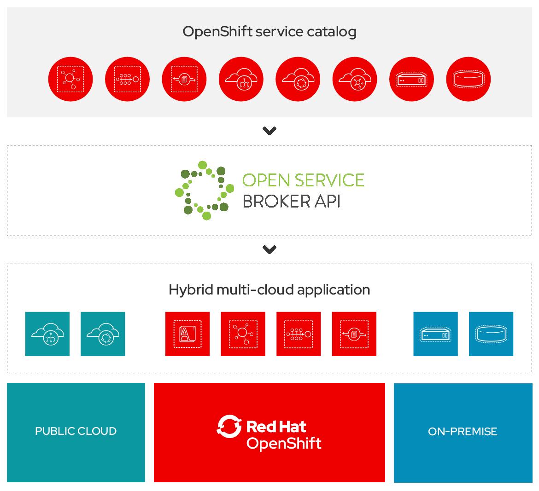 Service Consumer > Service Catalog > Service Broker > Service Provider