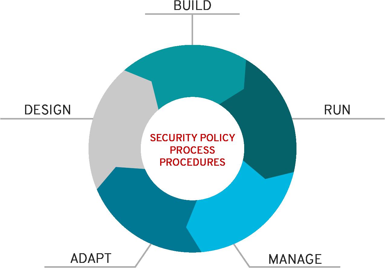 Security policy process procedures diagram
