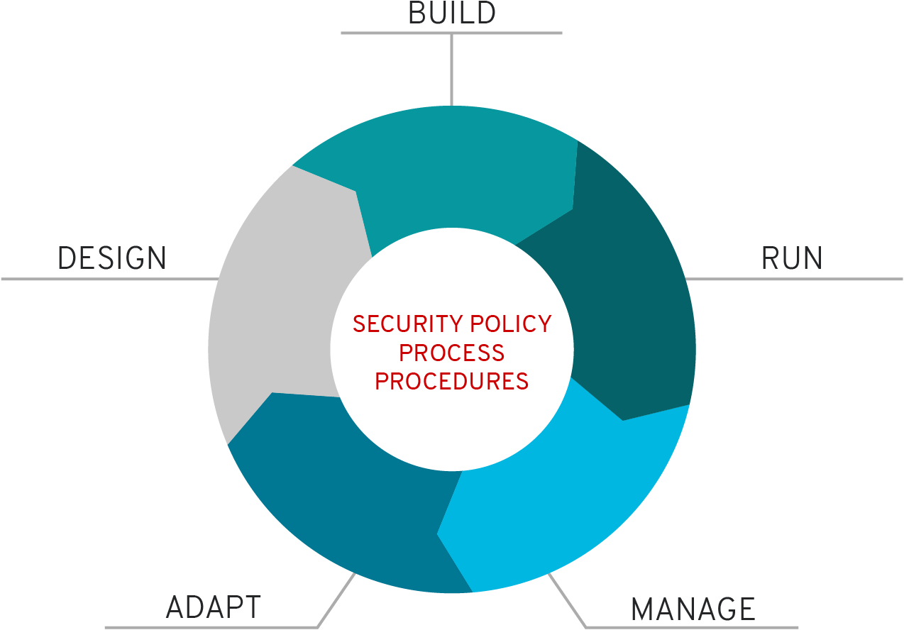Security policy process procedures diagram