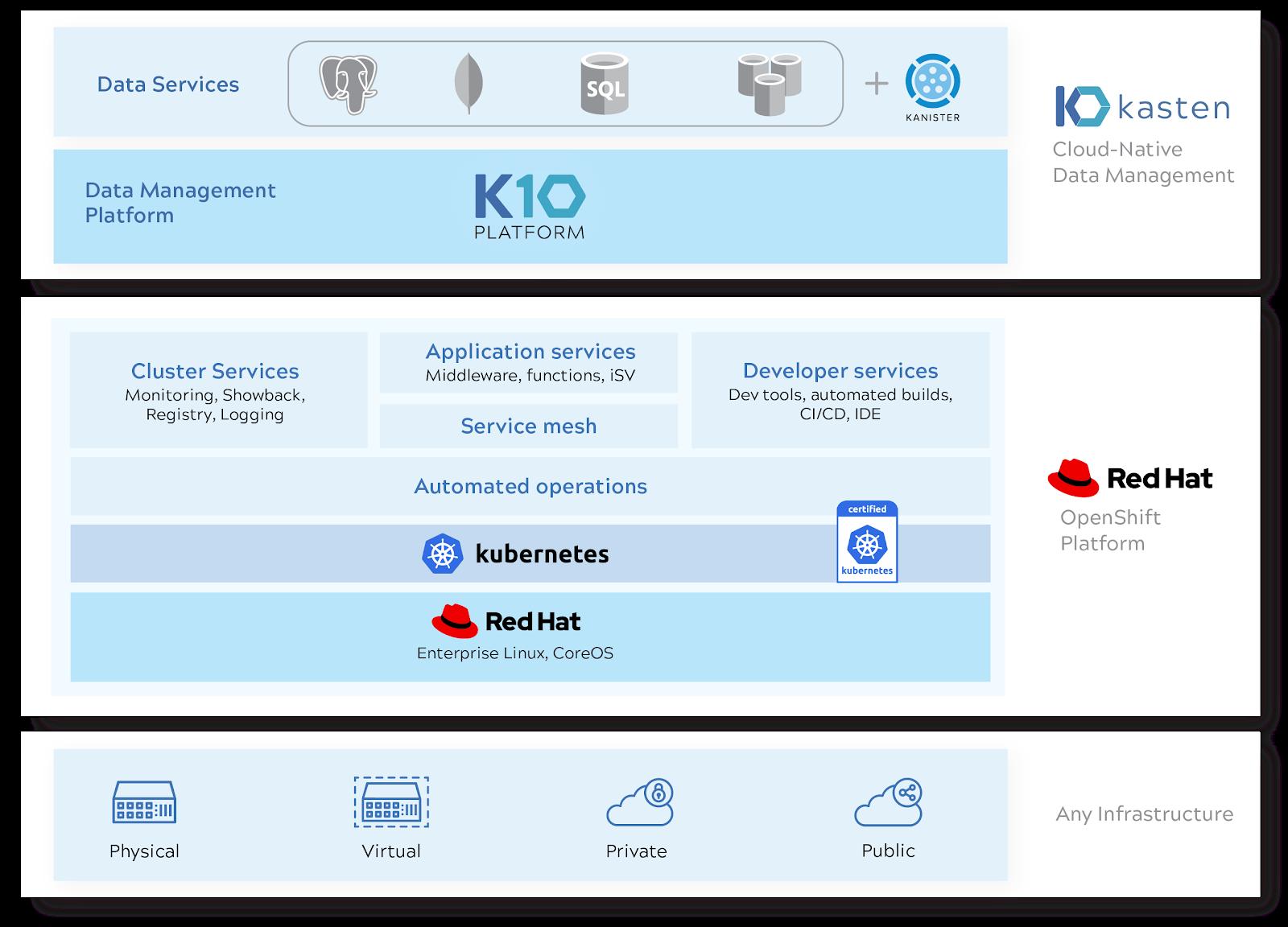k10-redhat diagram