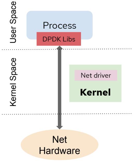 kernel-user-space