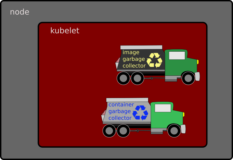 node-kubelet