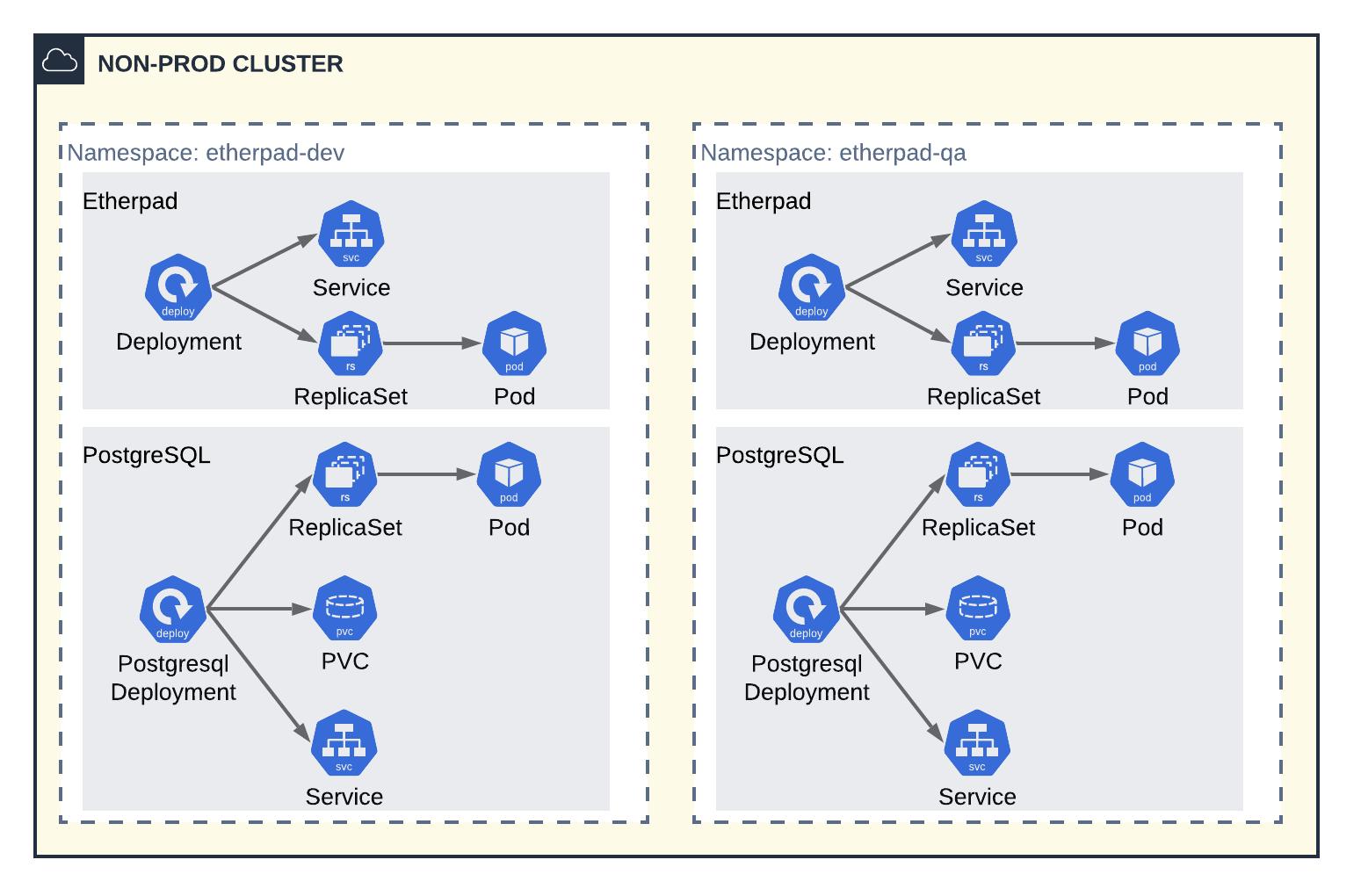 nonprod-cluster