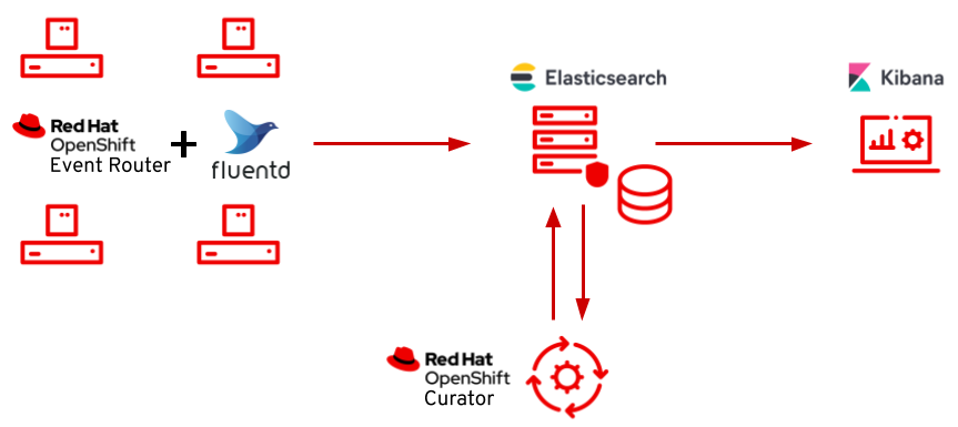 openshift-logging-topology