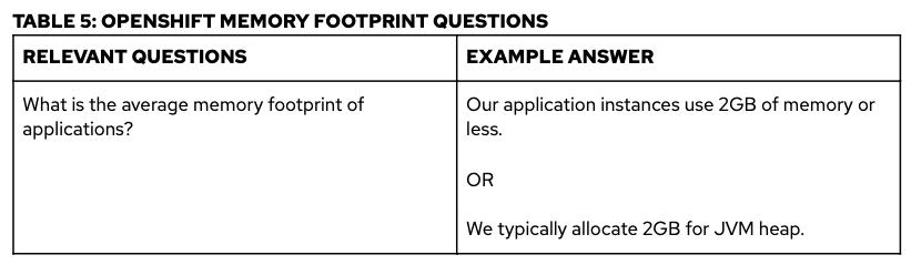 openshift-memory-footprint